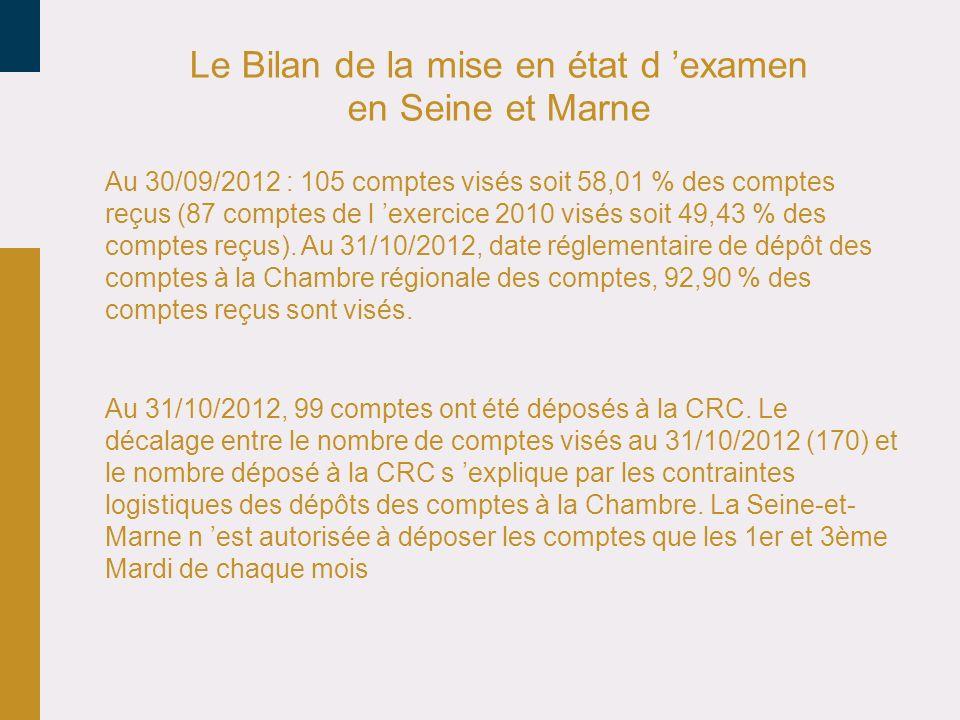 Le Bilan de la mise en état d examen en Seine et Marne Au 30/09/2012 : 105 comptes visés soit 58,01 % des comptes reçus (87 comptes de l exercice 2010 visés soit 49,43 % des comptes reçus).