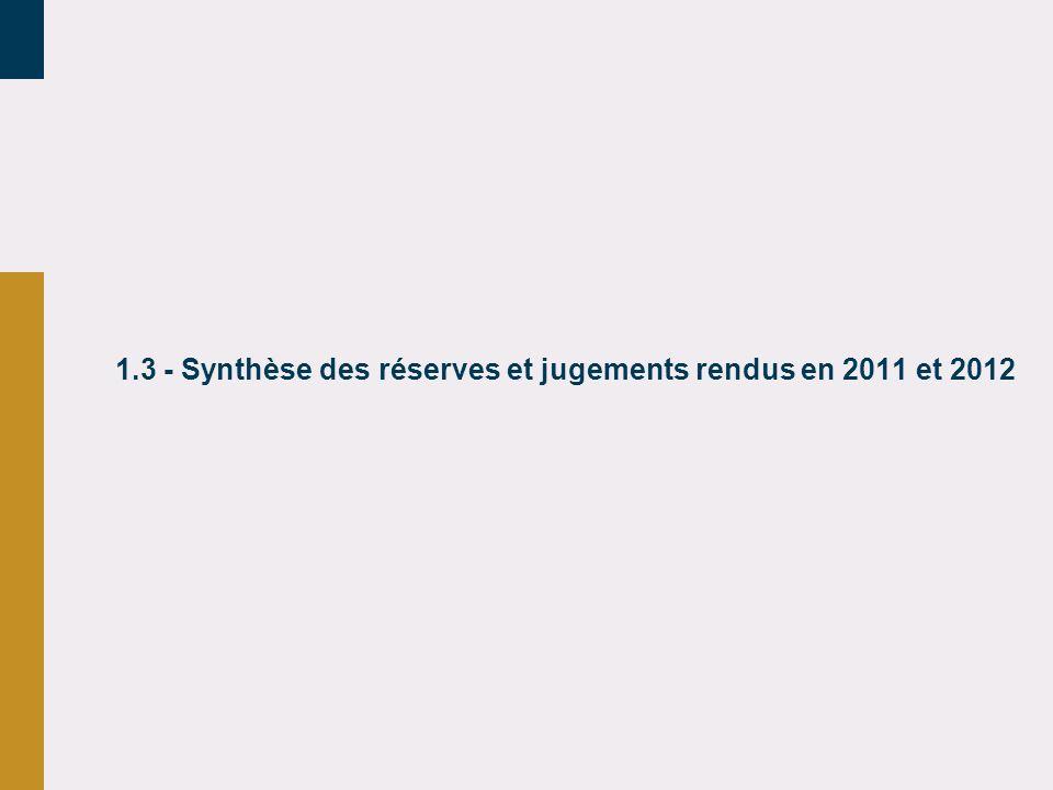 1.3 - Synthèse des réserves et jugements rendus en 2011 et 2012