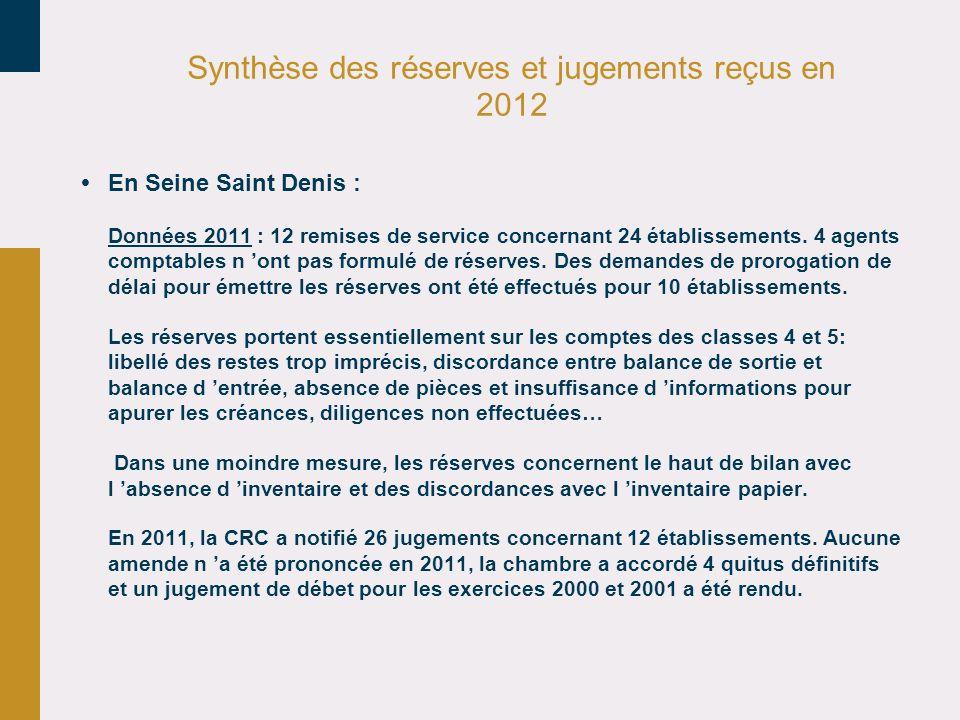 Synthèse des réserves et jugements reçus en 2012 En Seine Saint Denis : Données 2011 : 12 remises de service concernant 24 établissements.