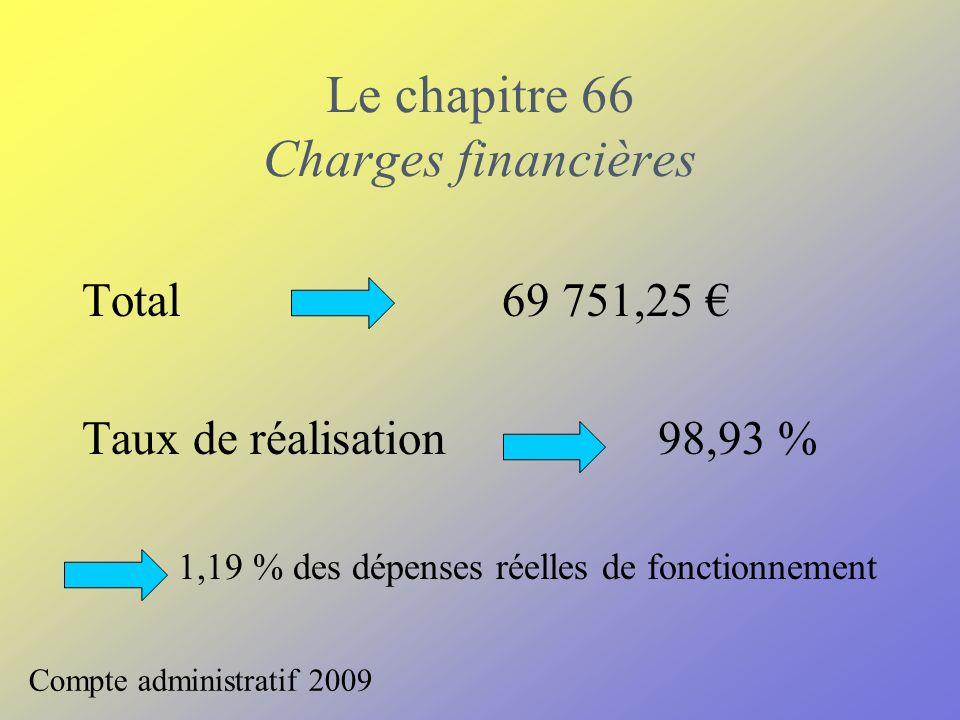 Le chapitre 66 Charges financières Compte administratif 2009 Total 69 751,25 Taux de réalisation 98,93 % 1,19 % des dépenses réelles de fonctionnement