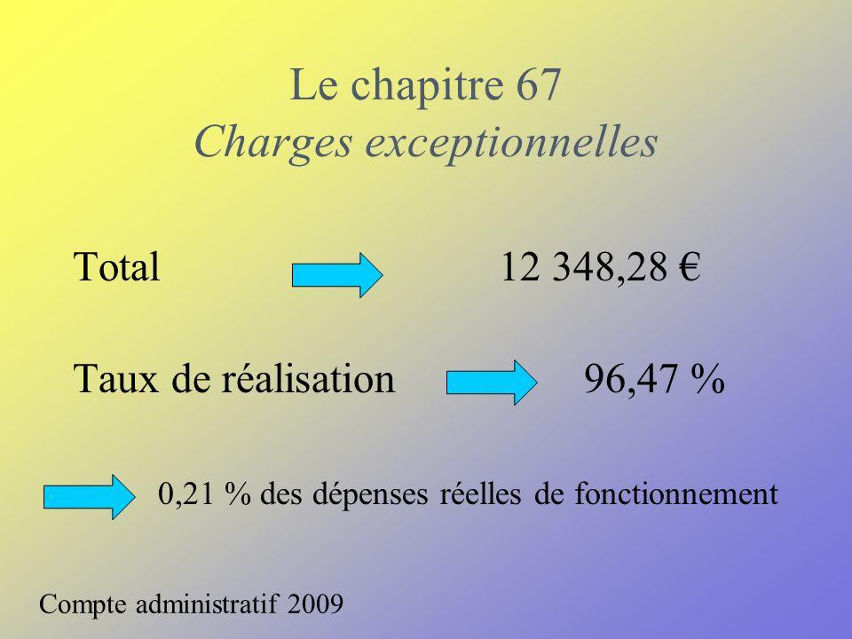 Le chapitre 67 Charges exceptionnelles Compte administratif 2009 Total12 348,28 Taux de réalisation 96,47 % 0,21 % des dépenses réelles de fonctionnem