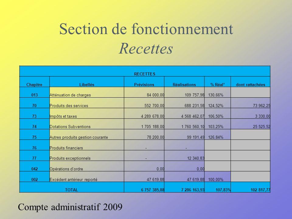Section de fonctionnement Recettes Compte administratif 2009 RECETTES ChapitreLibellésPrévisionsRéalisations% Réal°dont rattachées 013Atténuation de c