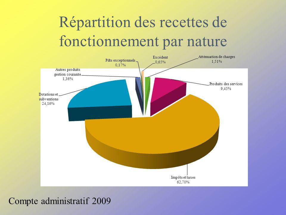 Répartition des recettes de fonctionnement par nature Compte administratif 2009