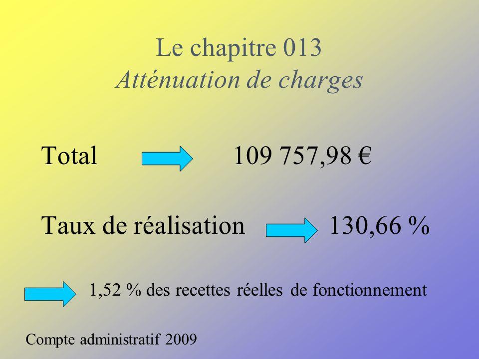 Le chapitre 013 Atténuation de charges Total109 757,98 Taux de réalisation 130,66 % 1,52 % des recettes réelles de fonctionnement Compte administratif 2009