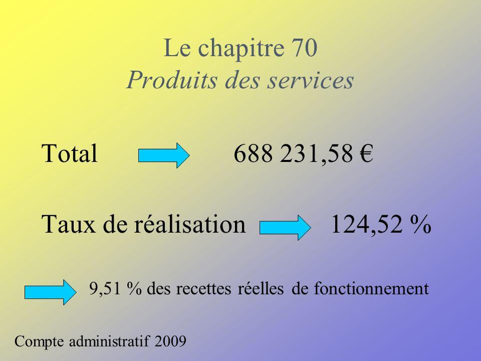 Le chapitre 70 Produits des services Total688 231,58 Taux de réalisation 124,52 % 9,51 % des recettes réelles de fonctionnement Compte administratif 2