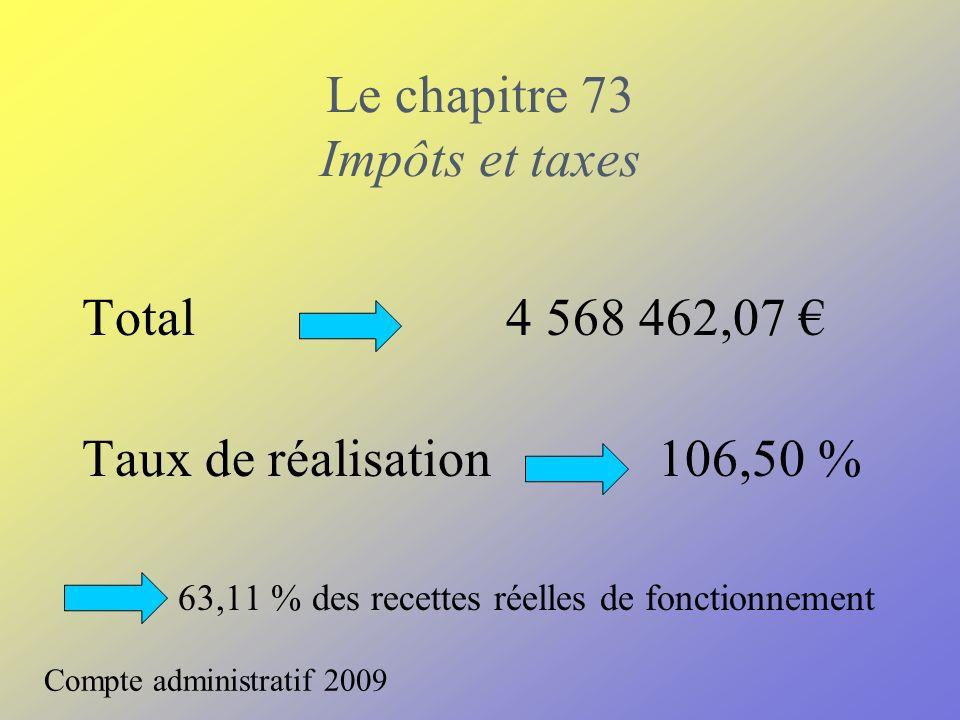 Le chapitre 73 Impôts et taxes Total 4 568 462,07 Taux de réalisation 106,50 % 63,11 % des recettes réelles de fonctionnement Compte administratif 200