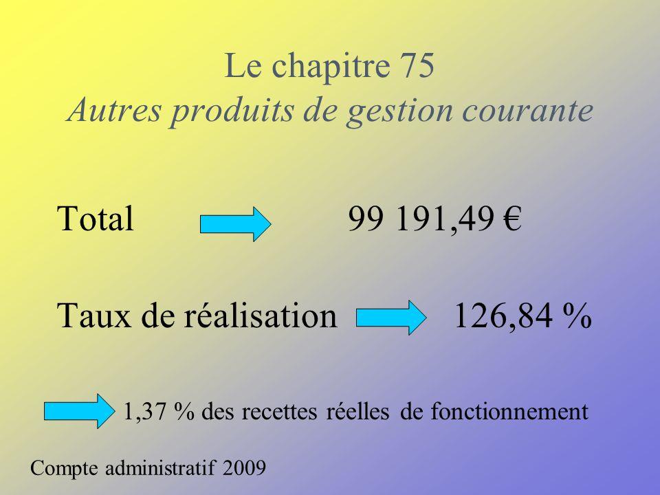 Le chapitre 75 Autres produits de gestion courante Total 99 191,49 Taux de réalisation 126,84 % 1,37 % des recettes réelles de fonctionnement Compte a