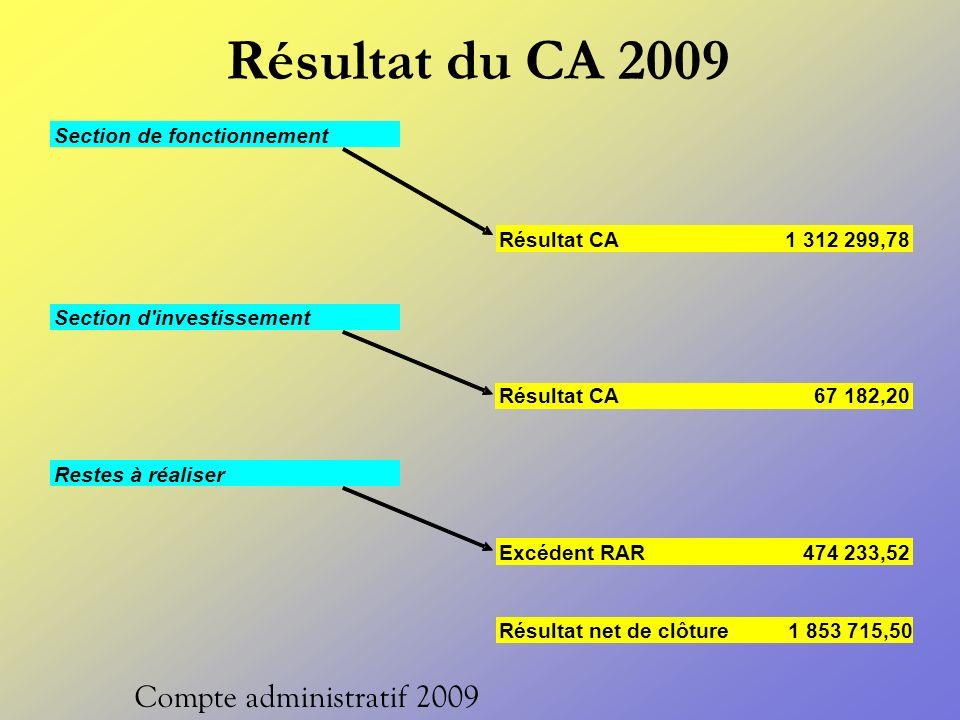 Résultat du CA 2009 Compte administratif 2009 Section de fonctionnement Résultat CA1 312 299,78 Section d investissement Résultat CA 67 182,20 Restes à réaliser Excédent RAR 474 233,52 Résultat net de clôture 1 853 715,50