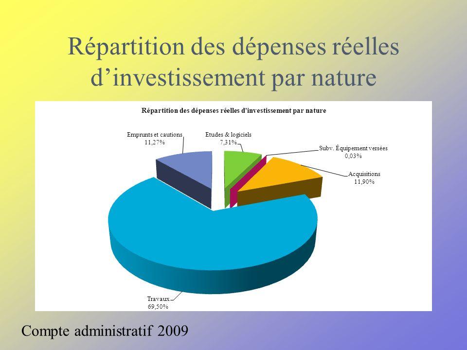 Répartition des dépenses réelles dinvestissement par nature Compte administratif 2009
