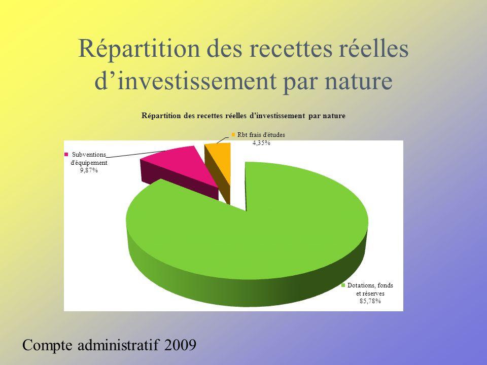 Répartition des recettes réelles dinvestissement par nature Compte administratif 2009