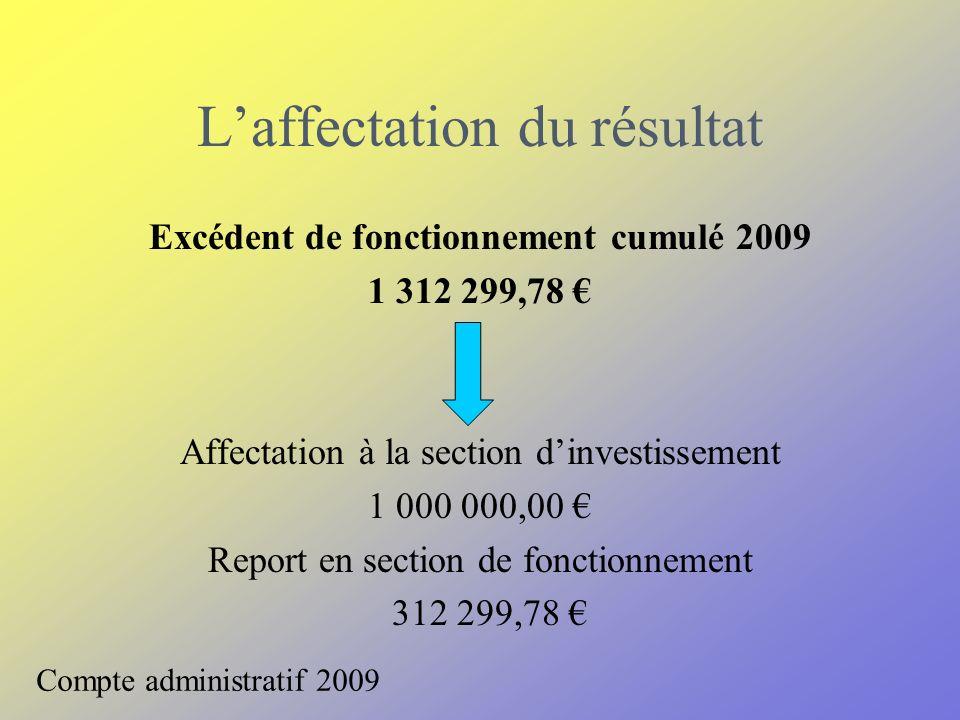 Laffectation du résultat Excédent de fonctionnement cumulé 2009 1 312 299,78 Affectation à la section dinvestissement 1 000 000,00 Report en section de fonctionnement 312 299,78 Compte administratif 2009