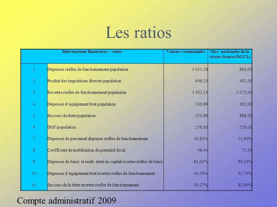 Les ratios Compte administratif 2009 Informations financières – ratiosValeurs communalesMoy. nationales de la strate (Source DGCL) 1Dépenses réelles d