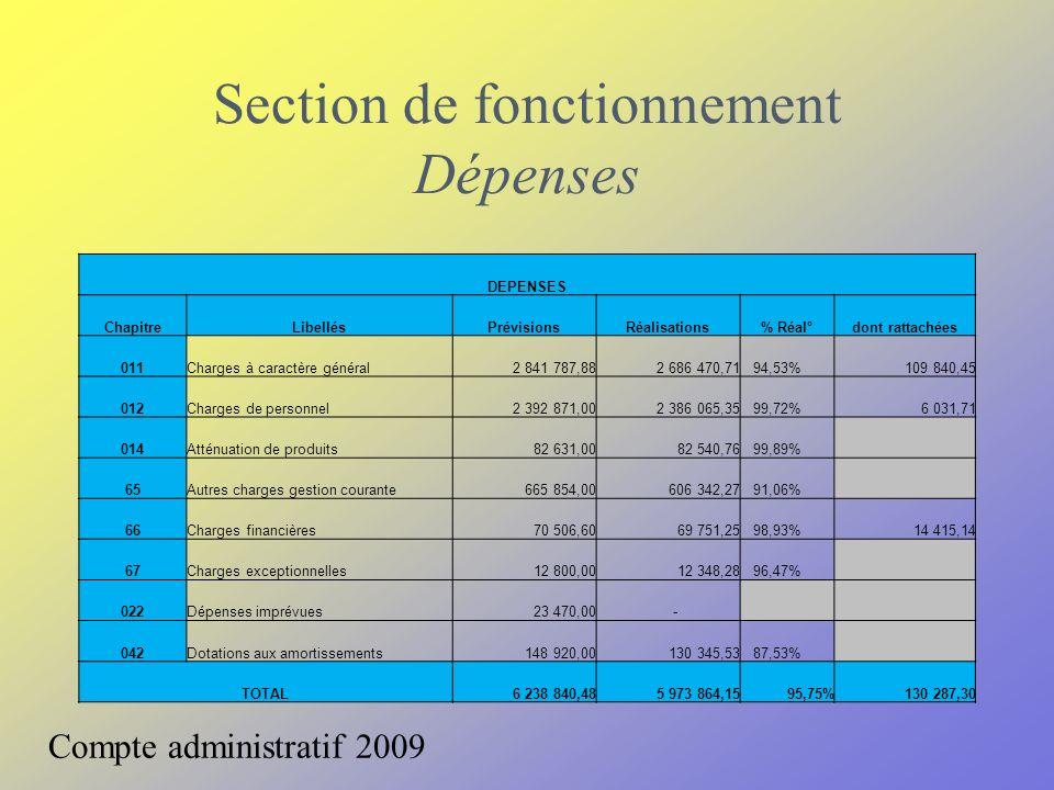 Section de fonctionnement Dépenses Compte administratif 2009 DEPENSES ChapitreLibellésPrévisionsRéalisations% Réal°dont rattachées 011Charges à caract