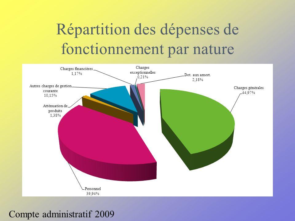 Le chapitre 011 Charges à caractère général Total2 686 470,71 Taux de réalisation 94,53 % 45,97 % des dépenses réelles de fonctionnement Compte administratif 2009