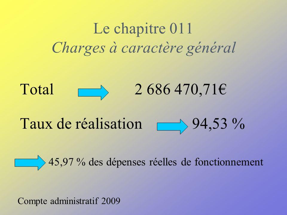 Le chapitre 012 Charges de personnel Total2 386 065,35 Taux de réalisation 99,72 % 40,83 % des dépenses réelles de fonctionnement Compte administratif 2009