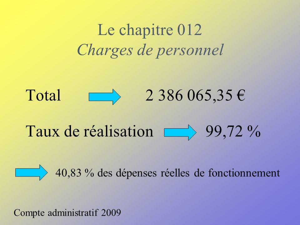 Le chapitre 012 Charges de personnel Total2 386 065,35 Taux de réalisation 99,72 % 40,83 % des dépenses réelles de fonctionnement Compte administratif