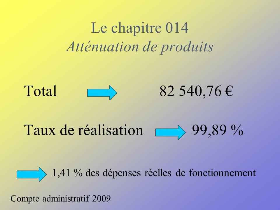Le chapitre 014 Atténuation de produits Compte administratif 2009 Total 82 540,76 Taux de réalisation 99,89 % 1,41 % des dépenses réelles de fonctionnement