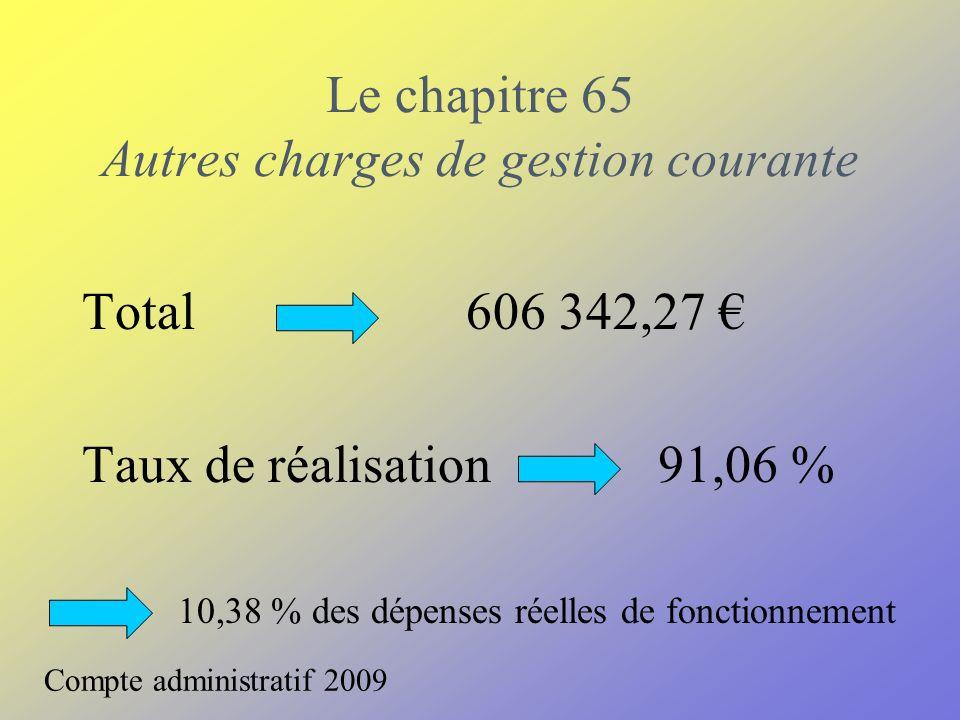 Le chapitre 65 Autres charges de gestion courante Compte administratif 2009 Total606 342,27 Taux de réalisation 91,06 % 10,38 % des dépenses réelles de fonctionnement