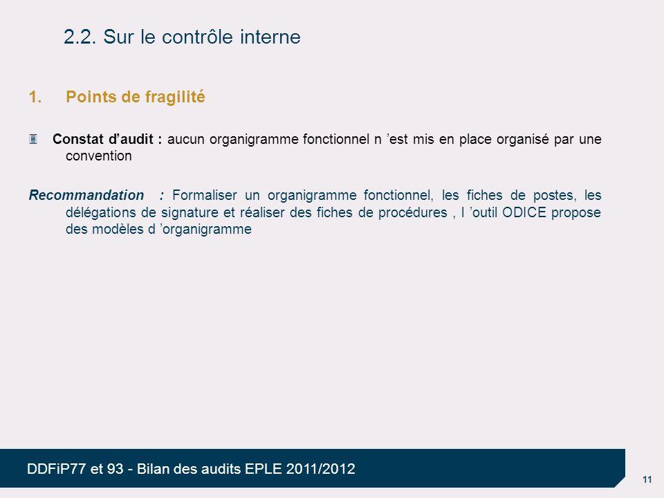 11 DDFiP77 et 93 - Bilan des audits EPLE 2011/2012 1.Points de fragilité Constat daudit : aucun organigramme fonctionnel n est mis en place organisé p