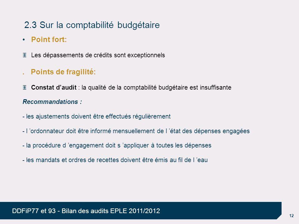 12 DDFiP77 et 93 - Bilan des audits EPLE 2011/2012 2.3 Sur la comptabilité budgétaire Point fort: Les dépassements de crédits sont exceptionnels. Poin
