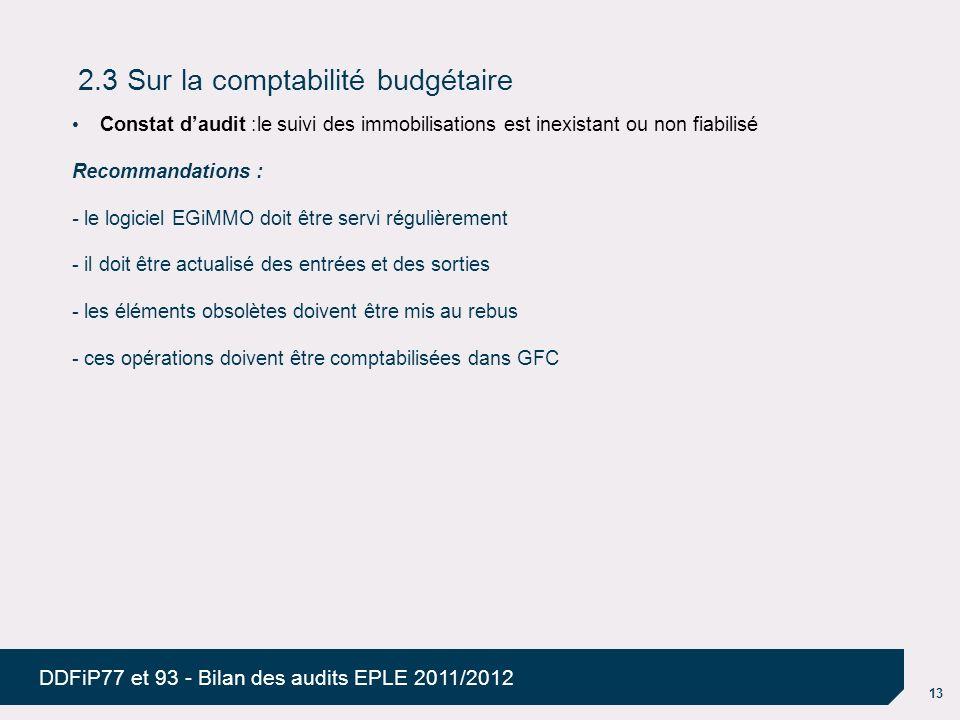 13 DDFiP77 et 93 - Bilan des audits EPLE 2011/2012 2.3 Sur la comptabilité budgétaire Constat daudit :le suivi des immobilisations est inexistant ou n
