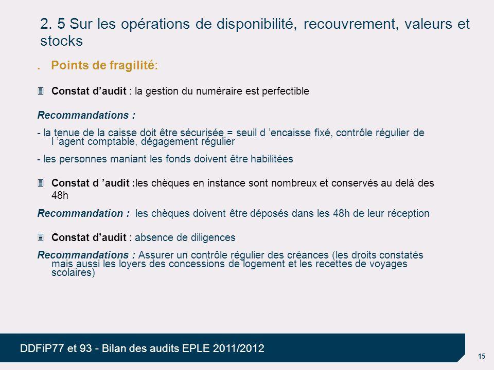 15 DDFiP77 et 93 - Bilan des audits EPLE 2011/2012 2. 5 Sur les opérations de disponibilité, recouvrement, valeurs et stocks. Points de fragilité: Con