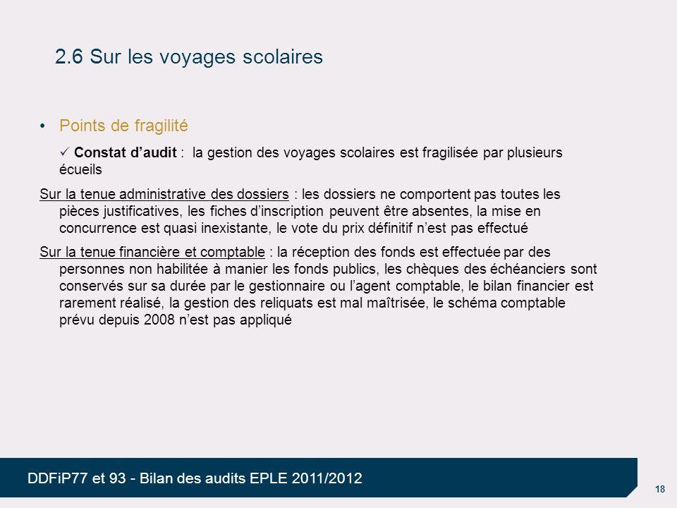 18 DDFiP77 et 93 - Bilan des audits EPLE 2011/2012 2.6 Sur les voyages scolaires Points de fragilité Constat daudit : la gestion des voyages scolaires