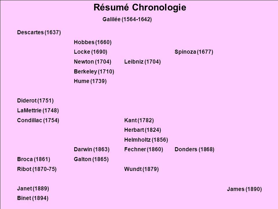 35 Descartes (1637) Diderot (1751) LaMettrie (1748) Condillac (1754) Broca (1861) Ribot (1870-75) Janet (1889) Binet (1894) Hobbes (1660) Locke (1690)