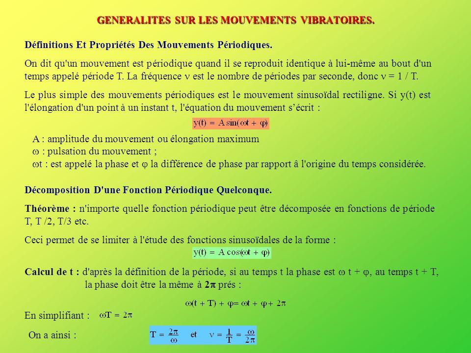 La façon la plus générale d écrire une fonction périodique est : En effet, nous avons : Soit : Inversement, si on donne M et N, on peut calculer A et en constatant que : Prenons le cas d une corde.
