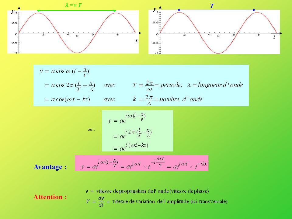 ONDES Propagation et polarisation Onde sphérique, approximation en onde plane Le plan dans lequel a lieu la vibration est appelé plan de polarisation de londe.