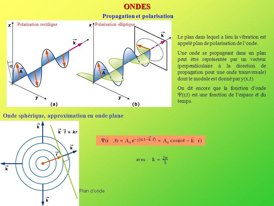 ONDES Propagation et polarisation Onde sphérique, approximation en onde plane Le plan dans lequel a lieu la vibration est appelé plan de polarisation