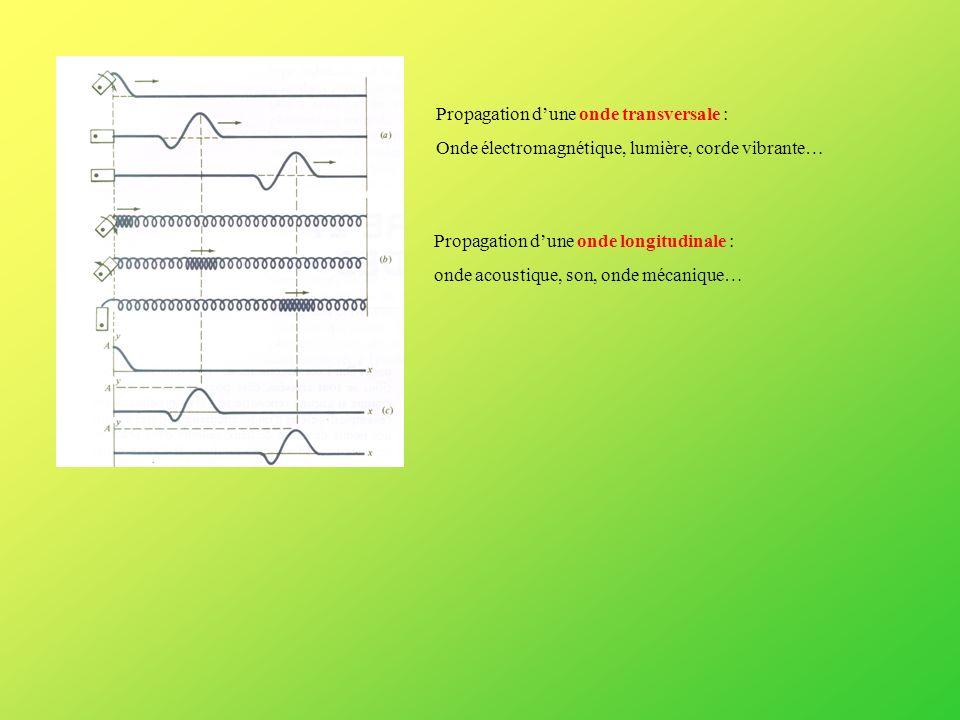 Propagation dune onde transversale : Onde électromagnétique, lumière, corde vibrante… Propagation dune onde longitudinale : onde acoustique, son, onde