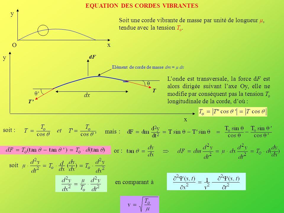 EQUATION DES CORDES VIBRANTES y x O Soit une corde vibrante de masse par unité de longueur µ, tendue avec la tension T o. x T T dF y dx Elément de cor