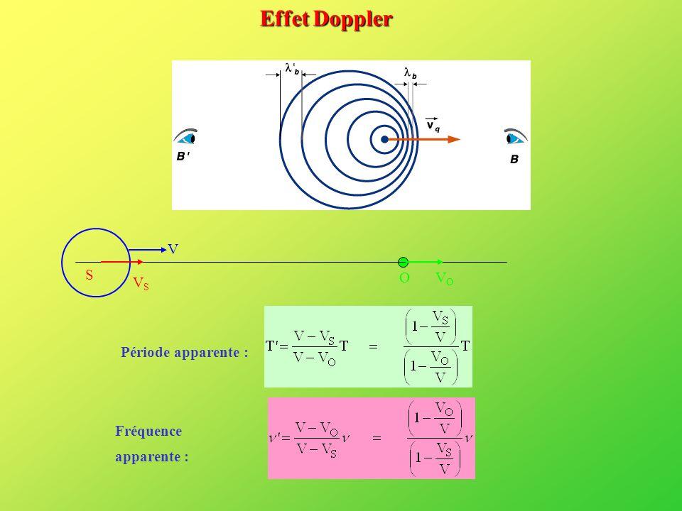 Fréquence apparente : Période apparente : Effet Doppler VSVS S OVOVO V