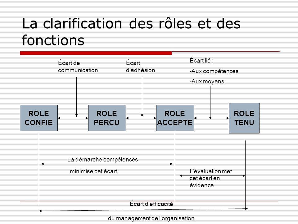 PARCOURS DE PROFESSIONNALISATION Situation de formation Situation de travail professionnalisante Points de passage obligé Cible de professionnalisation