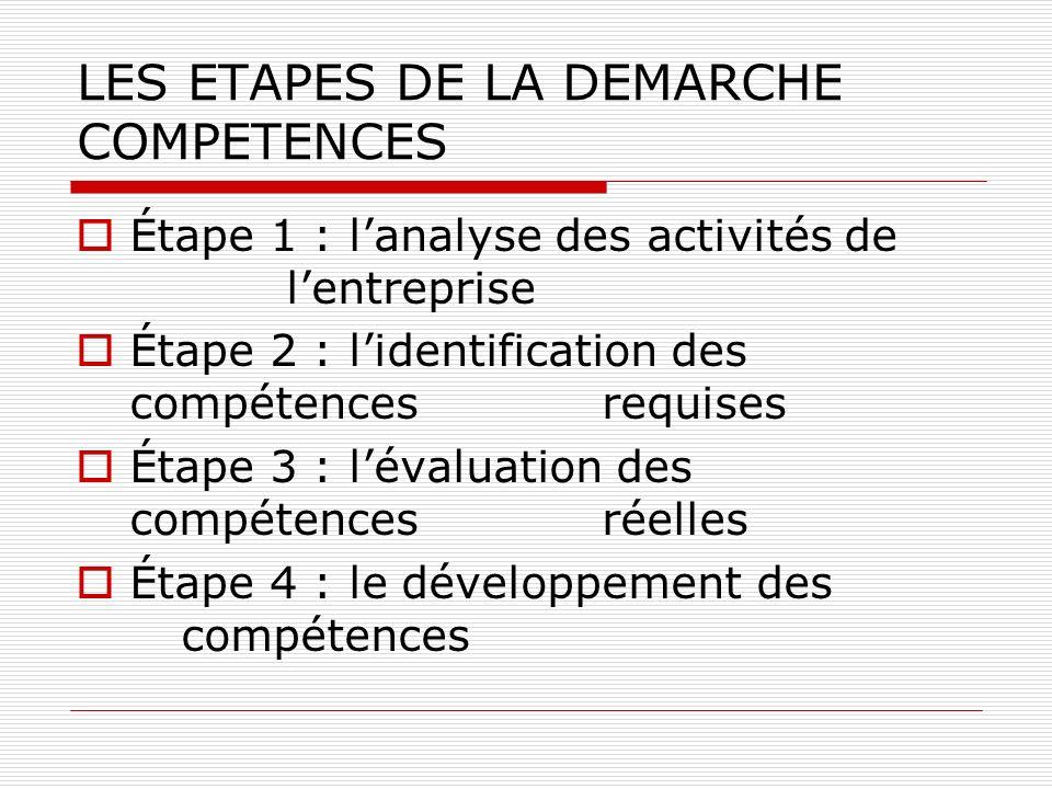 CONDITIONS DE REUSSITE DE LA DEMARCHE COMPETENCES Intégration de la démarche dans la stratégie globale de lentreprise Implication de la Direction de lentreprise Mise en place doutils didentification des compétences Appropriation de la démarche compétences par lencadrement Élaboration de procédures dévaluation et de suivi des compétences des salariés