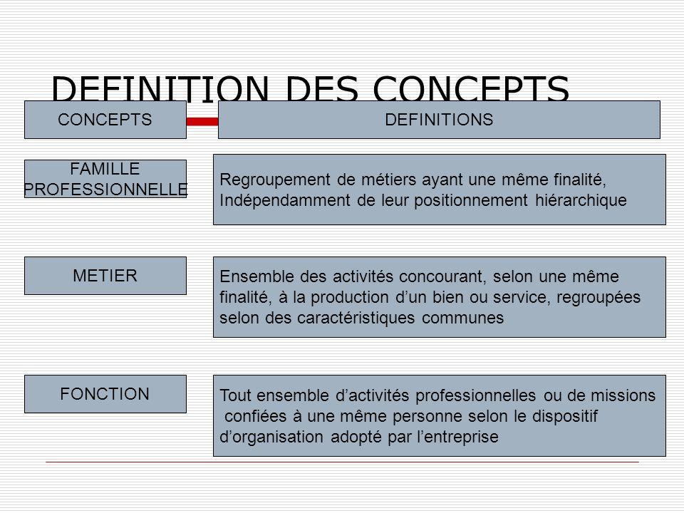 DEFINITION DES CONCEPTS CONCEPTS EMPLOI-TYPE EMPLOI POSTE DE TRAVAIL Situation de travail individuelle, constituée dun Ensemble de tâches concourant à la réalisation dune activité professionnelle.