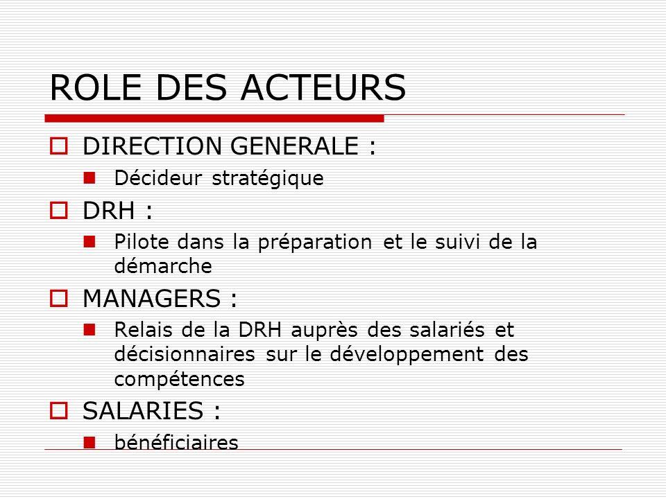 ROLE DES ACTEURS DIRECTION GENERALE : Décideur stratégique DRH : Pilote dans la préparation et le suivi de la démarche MANAGERS : Relais de la DRH aup