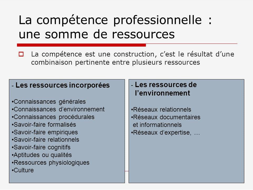 Les ressources incorporées Connaissances générales : elles permettent de répondre à la question « comment ça marche .
