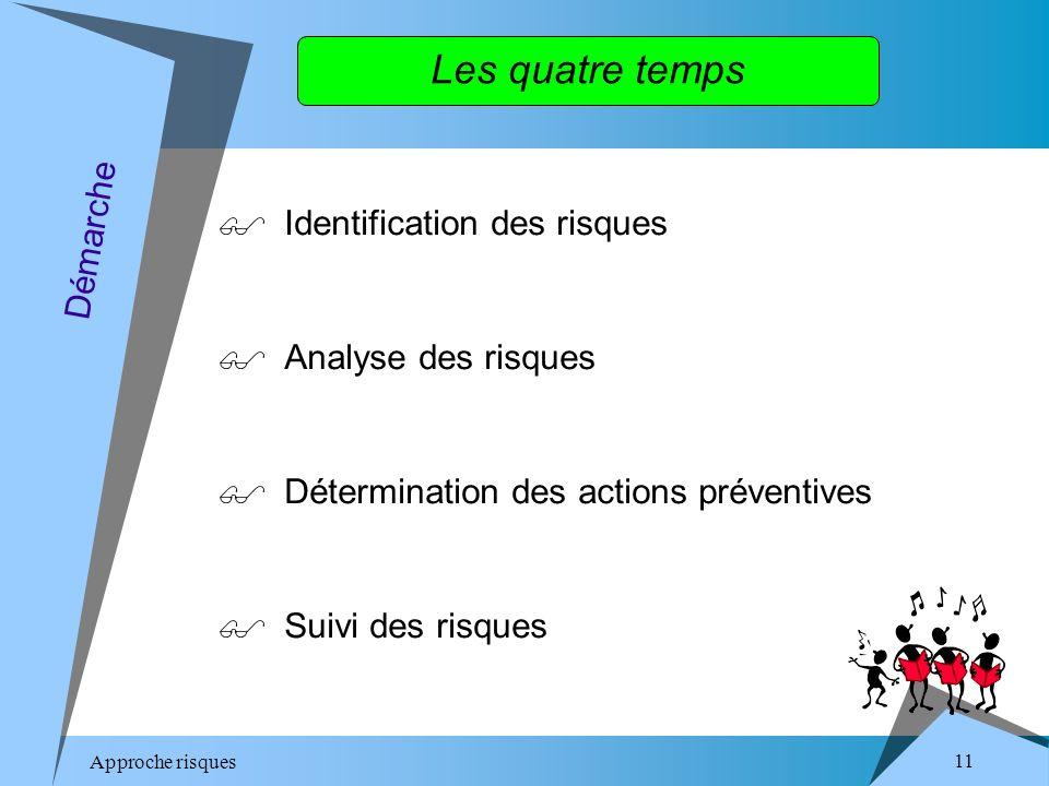 Approche risques 11 Les quatre temps Identification des risques Analyse des risques Détermination des actions préventives Suivi des risques Démarche