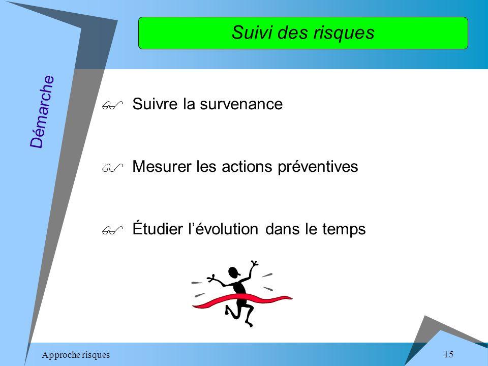 Approche risques 15 Suivre la survenance Mesurer les actions préventives Étudier lévolution dans le temps Démarche Suivi des risques