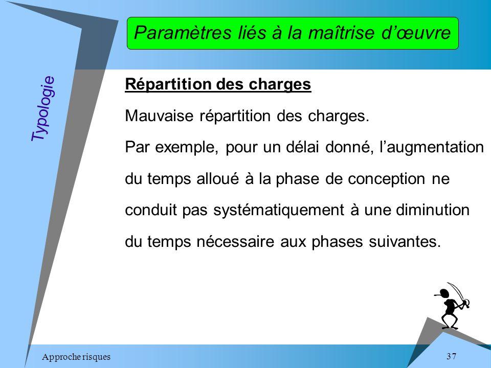 Approche risques 37 Répartition des charges Mauvaise répartition des charges.