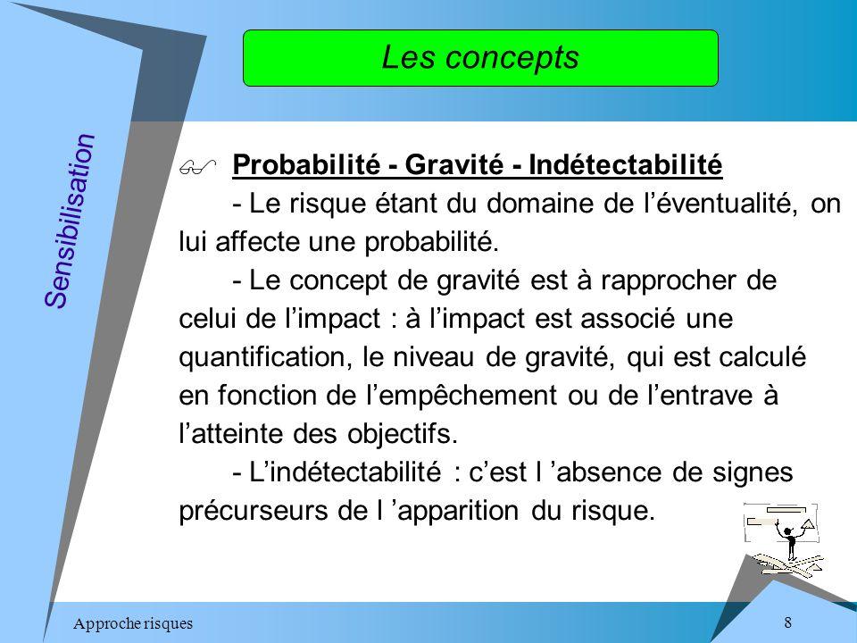 Approche risques 8 Les concepts Probabilité - Gravité - Indétectabilité - Le risque étant du domaine de léventualité, on lui affecte une probabilité.