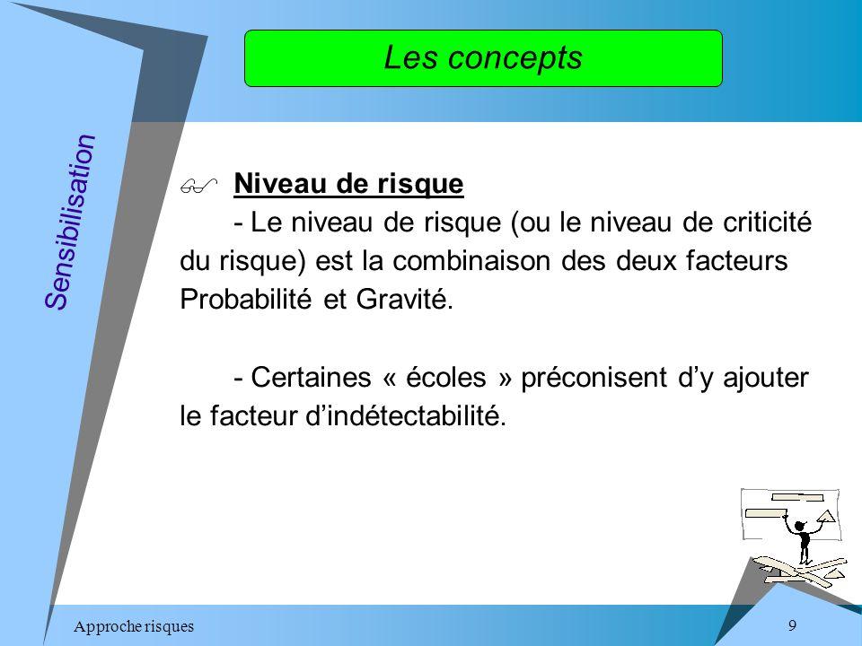 Approche risques 9 Les concepts Niveau de risque - Le niveau de risque (ou le niveau de criticité du risque) est la combinaison des deux facteurs Probabilité et Gravité.