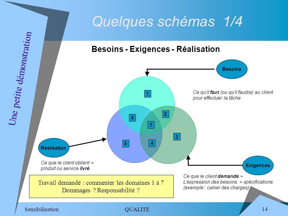Sensibilisation QUALITE 14 Travail demandé : commenter les domaines 1 à 7 Dommages ? Responsabilité ? Une petite démonstration Besoins - Exigences - R