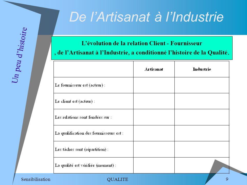 Sensibilisation QUALITE 9 De lArtisanat à lIndustrie Un peu dhistoire Lévolution de la relation Client - Fournisseur, de lArtisanat à lIndustrie, a co