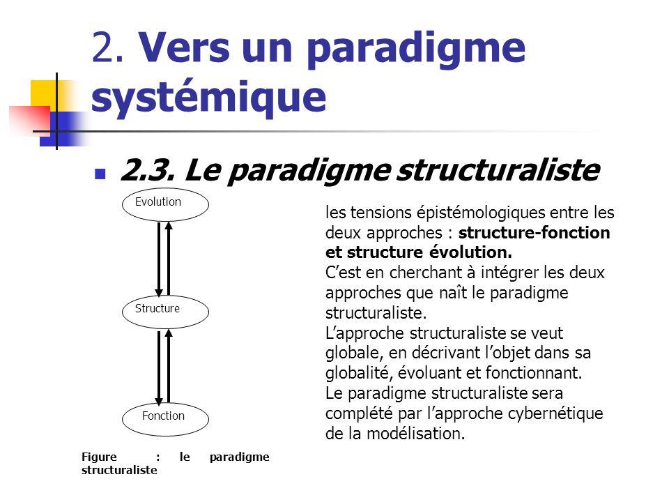 2. Vers un paradigme systémique 2.3. Le paradigme structuraliste Evolution Structure Fonction Figure : le paradigme structuraliste les tensions épisté