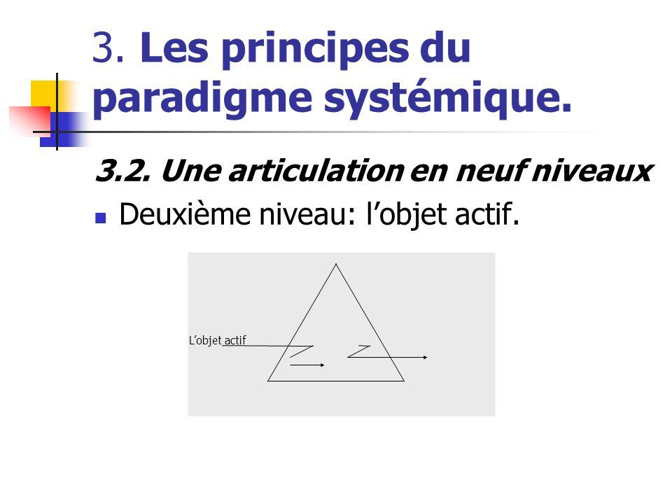 3. Les principes du paradigme systémique. 3.2. Une articulation en neuf niveaux Deuxième niveau: lobjet actif. Lobjet actif
