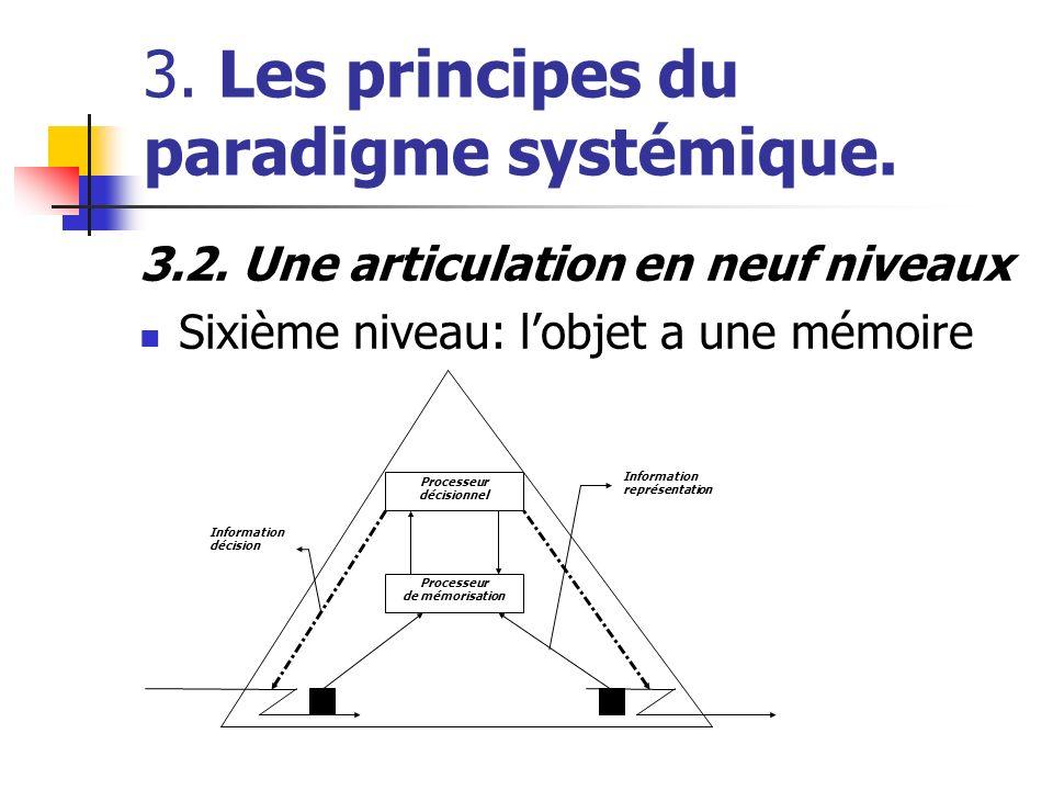 3. Les principes du paradigme systémique. 3.2. Une articulation en neuf niveaux Sixième niveau: lobjet a une mémoire Processeur décisionnel Processeur