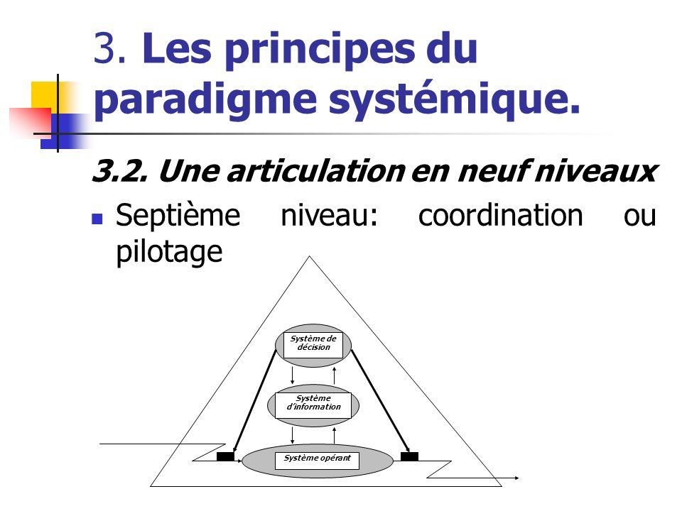 3. Les principes du paradigme systémique. 3.2. Une articulation en neuf niveaux Septième niveau: coordination ou pilotage Système opérant Système dinf